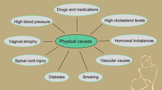 RenewFX Sexual Dysfunction Causes