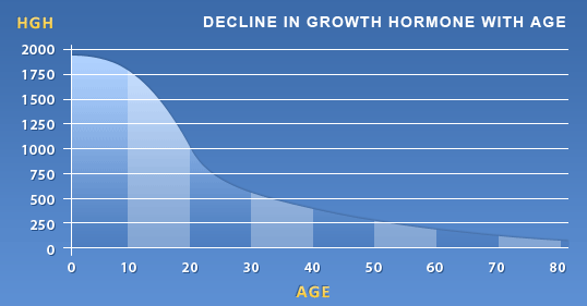 RenewFX Decline in Growth Hormone with Age
